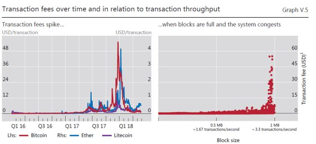 Transaction fees over time and in relation to transaction throughput