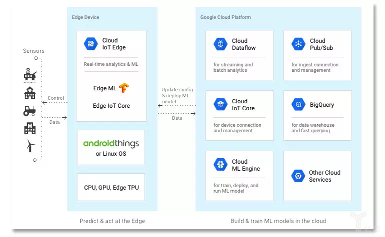 Cloud IoT Edge