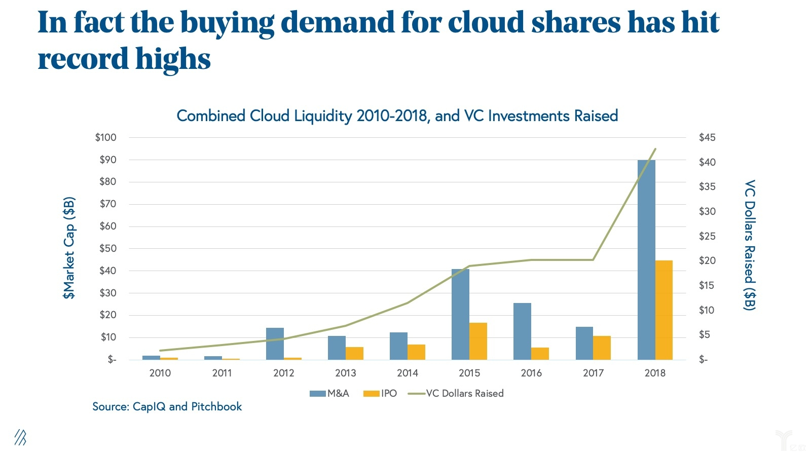 state-of-cloud-buying-demand.jpeg