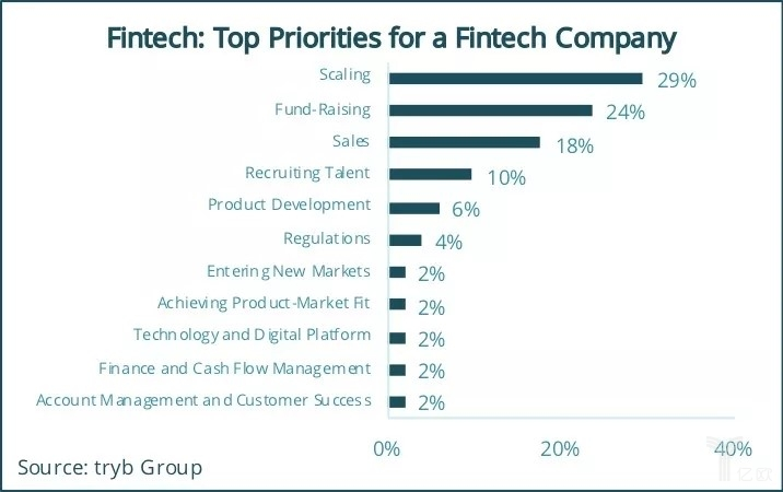 亿欧智库:Top Priorities for a Fintech Company